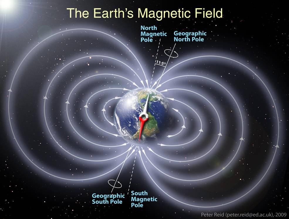 El campo magnético y la arqueología